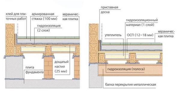 Инструкция к процессу укладки плитки на (ОСП) фанеру
