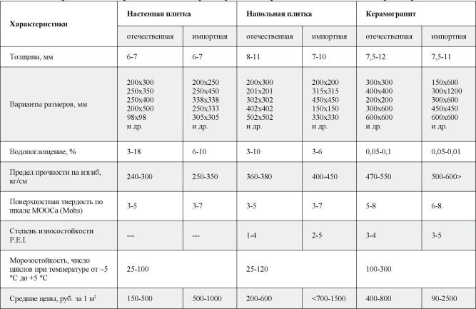 Сравнительная таблица характеристик