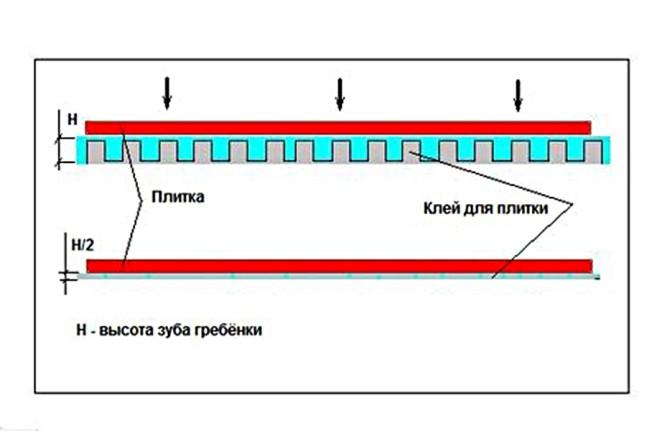 Толщина наносимого слоя плиточного клея