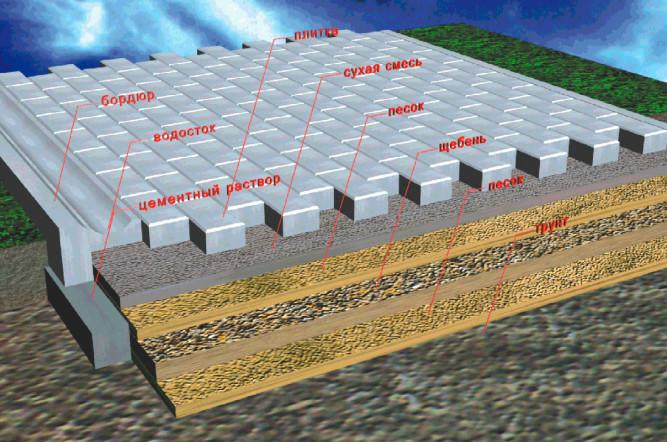 Песчано-гравийная подушка под тротуарную плитку