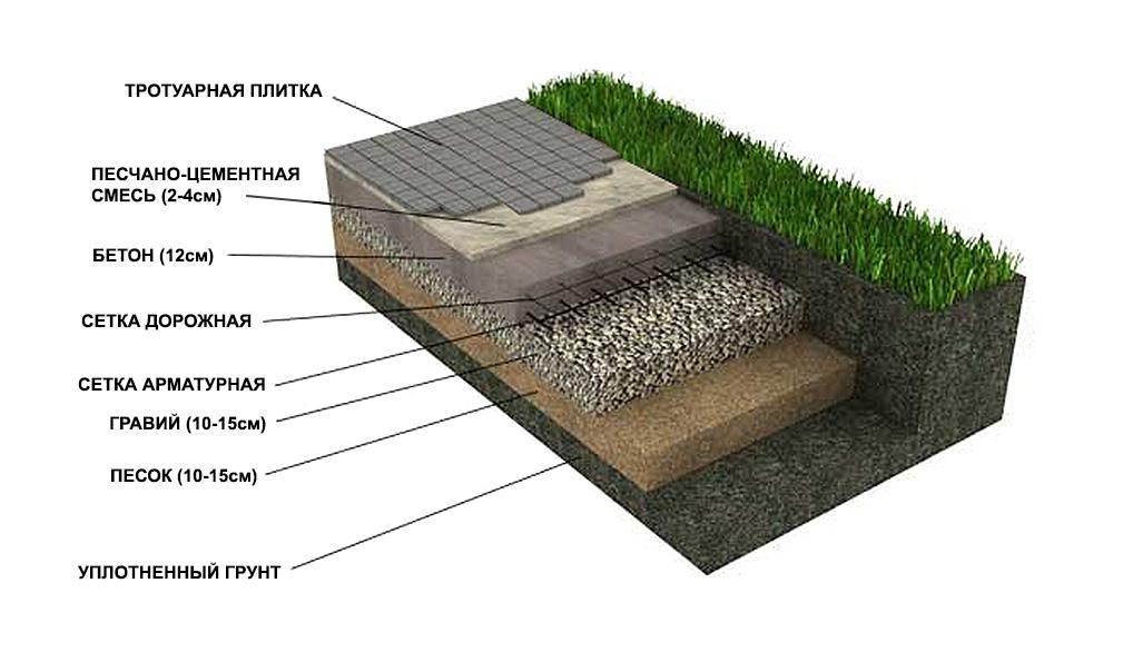 Как укладывать тротуарную плитку своими руками на бетонное основание 62