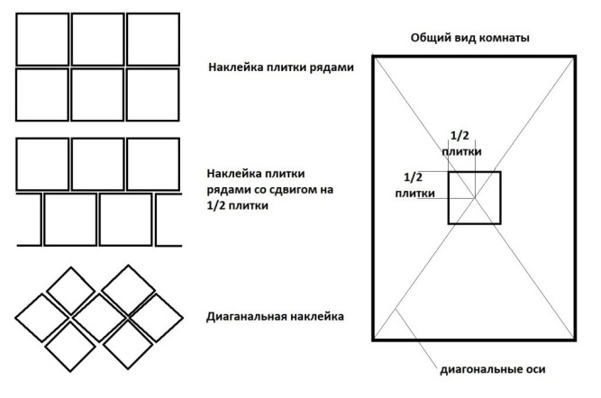 Схемы наклейки плитки на потолок