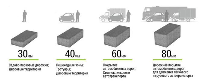 Толщина тротуарной плитки