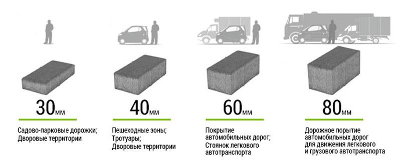 Класифікація тротуарної плитки за призначенням