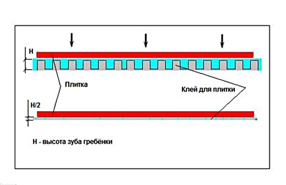 Цементный раствор для приклеивания плитки на стену виды забора из бетона